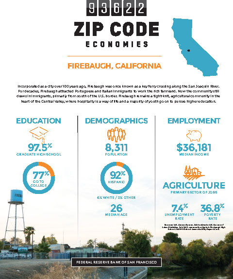 Firebaugh zip code 93622, featuring economic data points