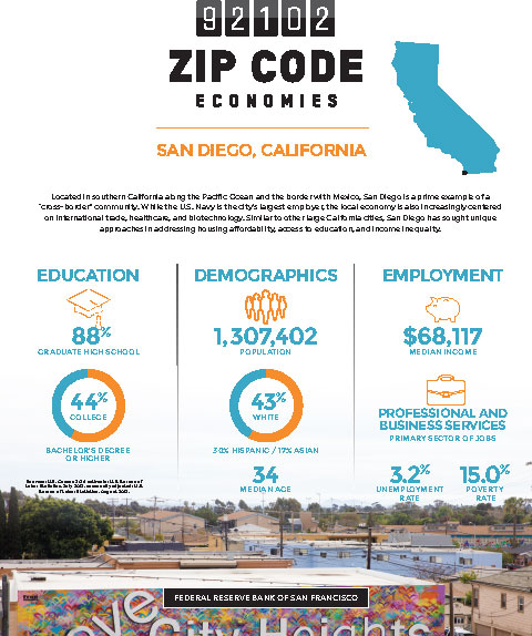San Diego zip code 92102, featuring economic data points